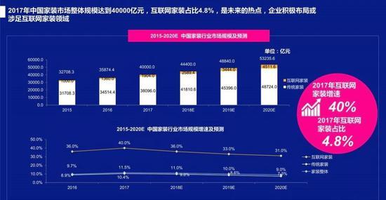 2015-2020中国家装注册送体验金娱乐网站市场规模和预测 ,图片来源于《2018年中国家居健康消费白皮书》