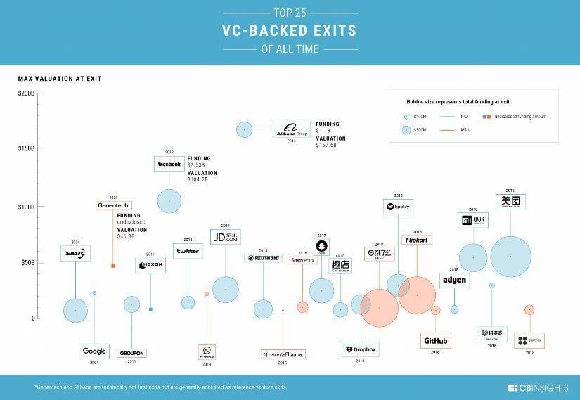 6000万变30亿:全球回报最好的40个VC投资案例