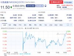 斗鱼发行价11.5 上市首日低开平收