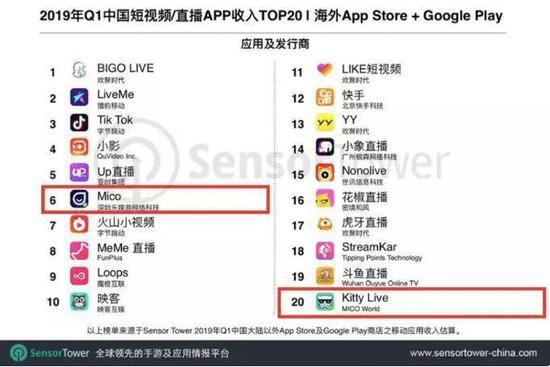 SensorTower发布的2019年Q1中国App海外收入榜