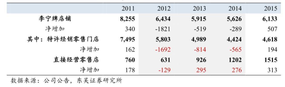 从亏损20亿到年赚百亿,李宁是如何借国潮东风再起的?