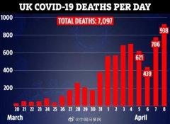 英新增死亡938例 超过意大利