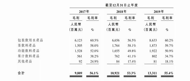 农夫山泉启动IPO 国内包装饮用水市场份额超20%