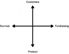 SaaS创业者:当我打造好产品开始融资时,新冠疫情爆发了