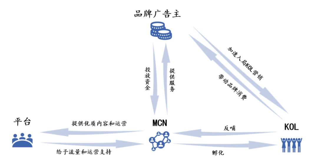 一晚赚200多万,直播电商MCN是如何运作和赚钱的?