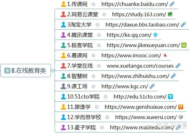 (89种兼职项目),网络赚钱指南