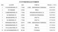2020中国民营企业500强出炉 华为名列第一