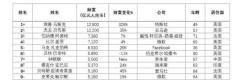 2021胡润全球富豪榜公布 马斯克成世界首富